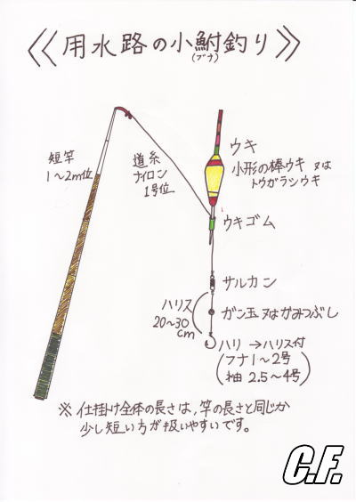 小鮒釣り仕掛図
