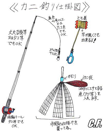 渡り蟹釣り仕掛図