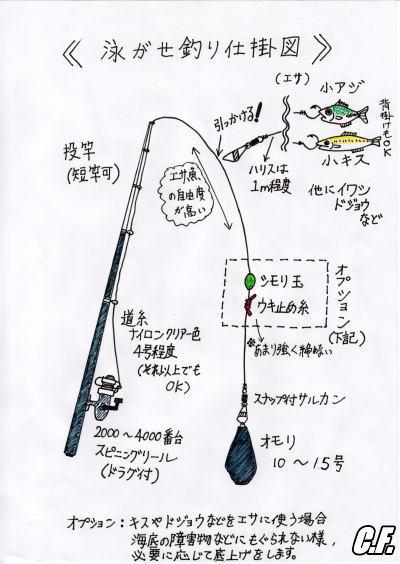 oyogase_shikake