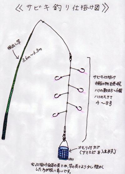 サビキ仕掛け図2