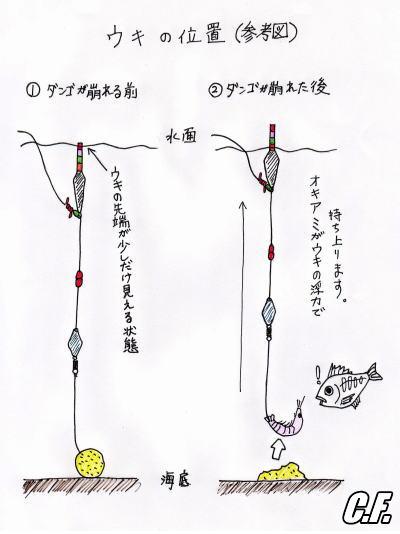 uki_position