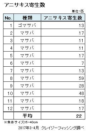 表)アニサキス寄生数結果