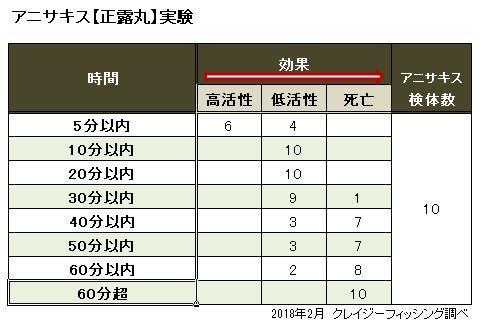 正露丸実験結果(表)